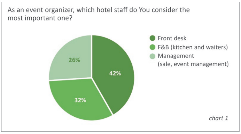 proper staff management is crucial for success of a business Management of staff in small business  below from the business management study design as a heading  employee may be crucial to ongoing business success.