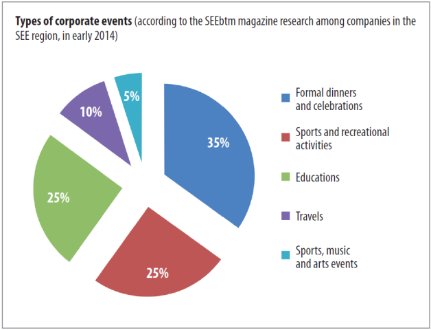 See Region Share Of Corporate Events See Business Travel - Type-of-corporate-events
