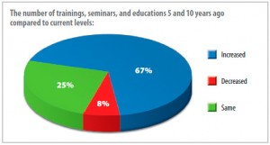 The number of trainings, seminars, and educations 5 and 10 years ago compared to current levels
