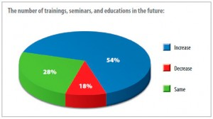 The number of trainings, seminars, and educations in the future