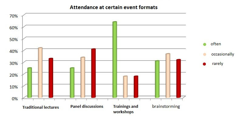 Attendance of certain event formats