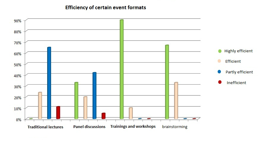 Efficiency of certain event formats