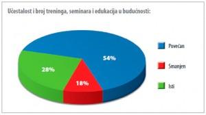 Učestalost i broj treninga, seminara i edukacija u budućnosti