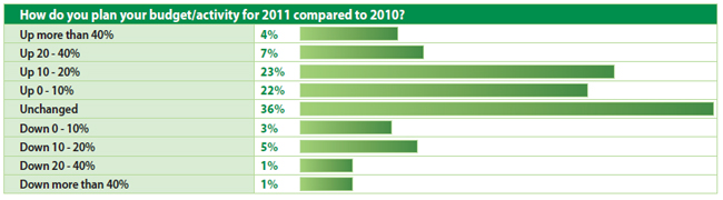 How do you plan your budget/activity for 2011 compared to 2010?