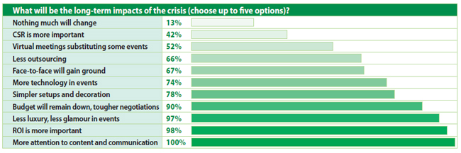 What will be the longer - term impacts of the crisis (choose up to five options)?