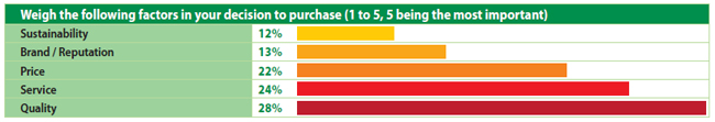 Weigh the following factors in your decision to purchase