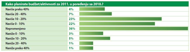 Kako planirate budžet/aktivnosti za 2011. u poređenju sa 2010.?